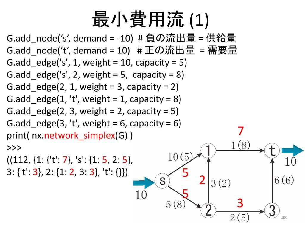 最小費用流 (1) 7 5 2 5 3 G.add_node('s', demand = -10) # 負の流出量 = 供給量