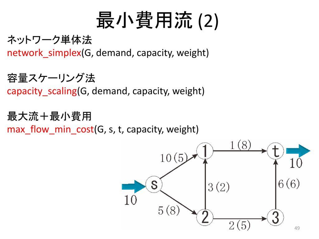 最小費用流 (2) ネットワーク単体法 network_simplex(G, demand, capacity, weight)