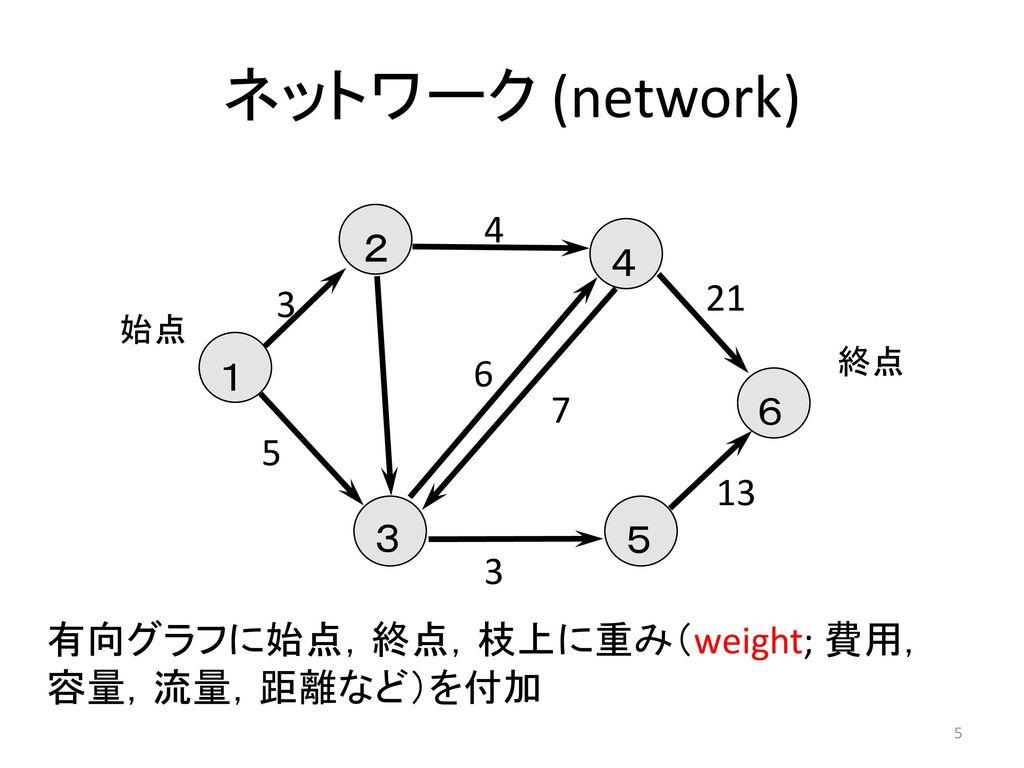 ネットワーク (network) 1 2 3 4 5 6 4 21 3 始点 終点 6 7 5 13 3 有向グラフに始点,終点,枝上に重み(weight; 費用, 容量,流量,距離など)を付加