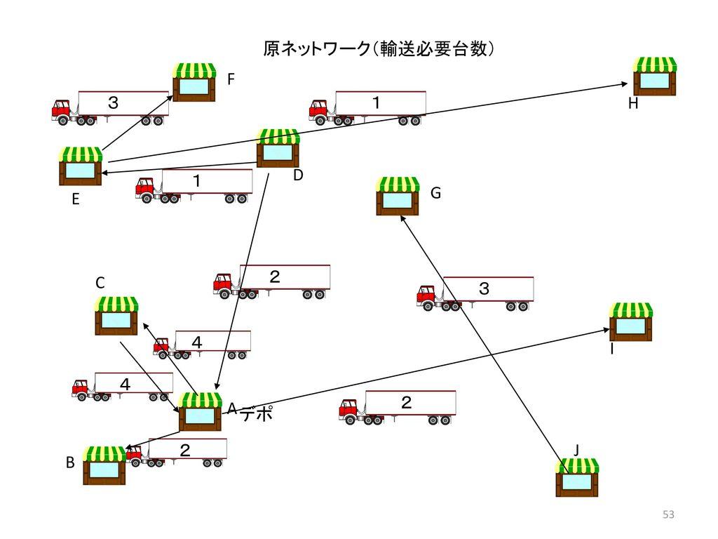 原ネットワーク(輸送必要台数) F 3 1 H D 1 G E 2 C 3 4 I 4 2 A デポ 2 J B