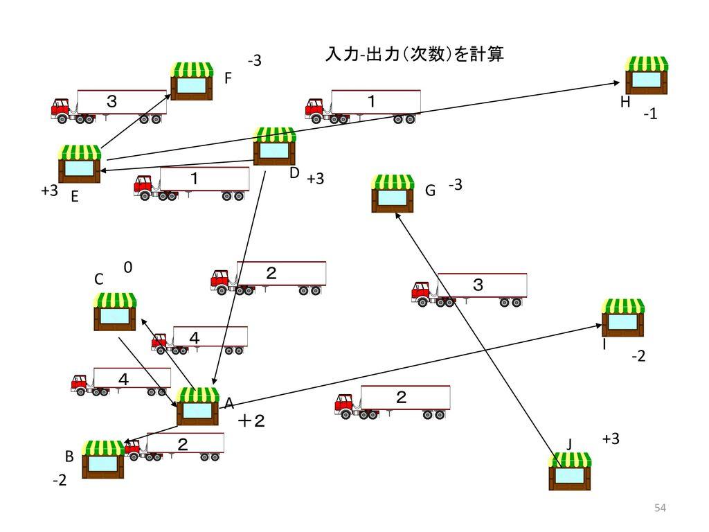 入力-出力(次数)を計算 -3 F 3 1 H -1 D 1 +3 -3 +3 G E 2 C 3 4 I -2 4 2 A +2 +3 2 J B -2
