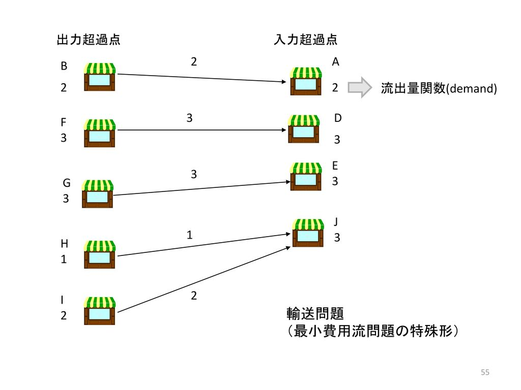 輸送問題 (最小費用流問題の特殊形) 出力超過点 入力超過点 2 A B 2 2 流出量関数(demand) 3 D 3 F 3 E 3 3