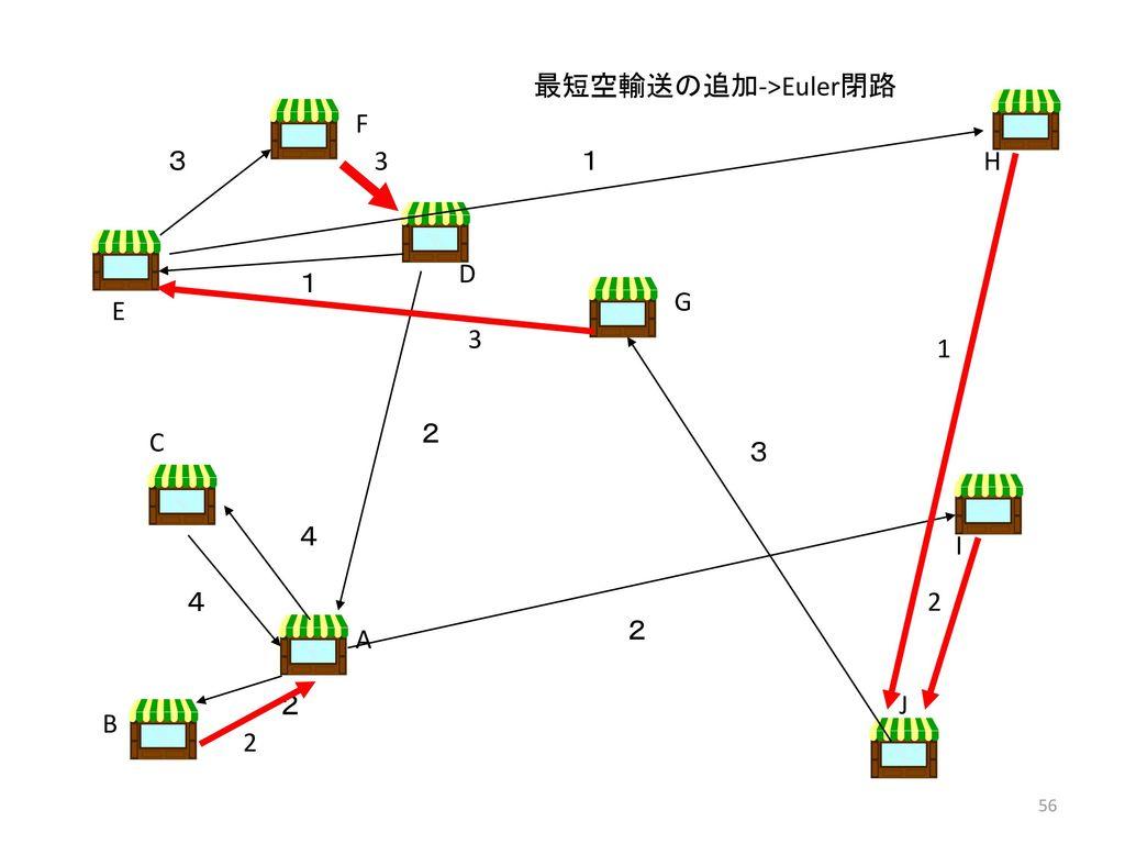 最短空輸送の追加->Euler閉路