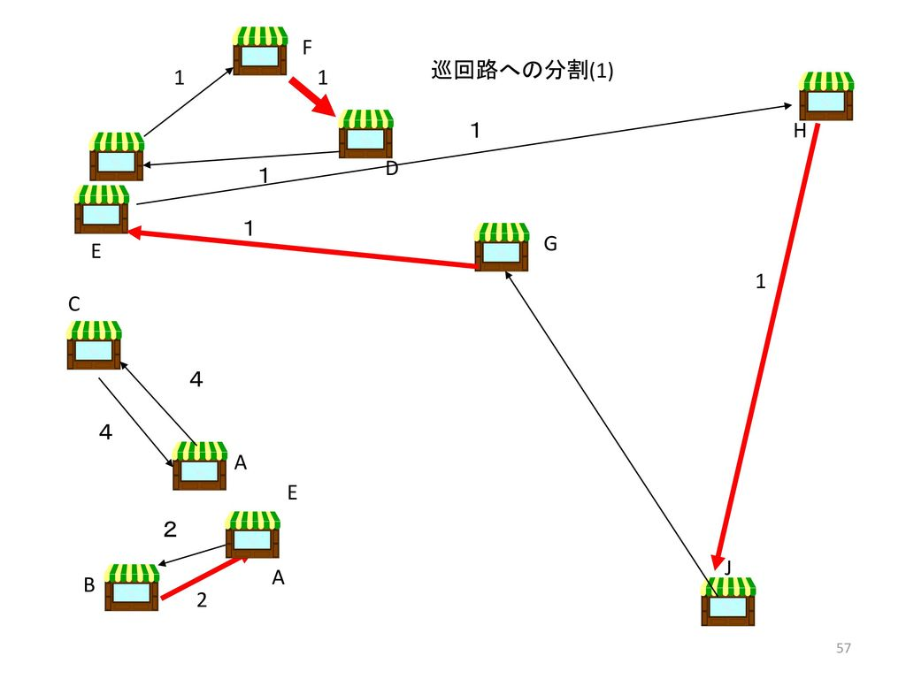 F 巡回路への分割(1) 1 1 1 H D 1 1 G E 1 C 4 4 A E 2 J A B 2