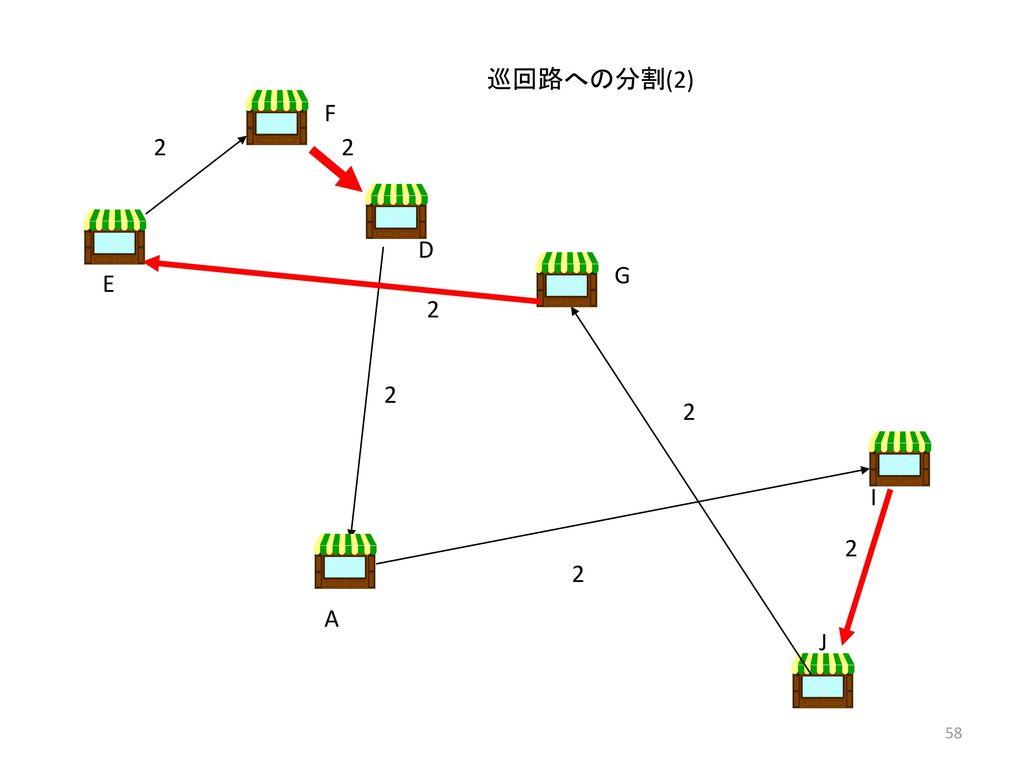 巡回路への分割(2) F 2 2 D G E 2 2 2 I 2 2 A J