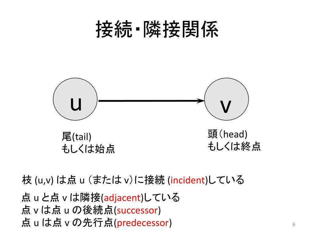 u v 接続・隣接関係 頭(head) 尾(tail) もしくは終点 もしくは始点