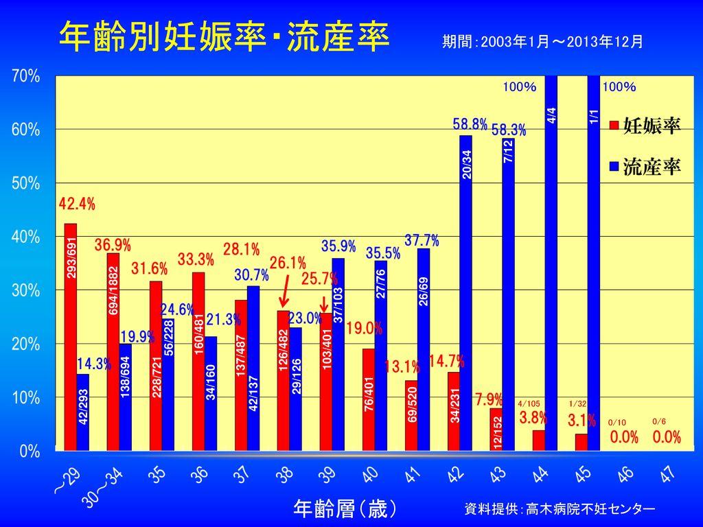 年齢別妊娠率・流産率 年齢層(歳) 期間:2003年1月~2013年12月 100% 100% 資料提供:高木病院不妊センター