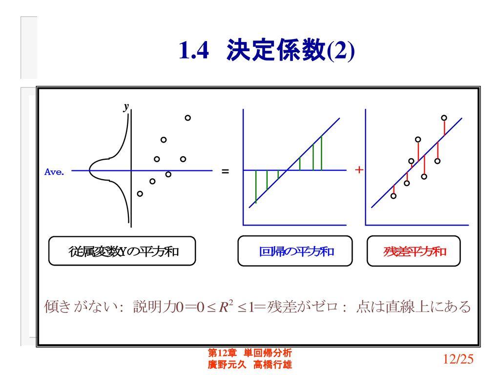 1.4 決定係数(2) 第12章 単回帰分析 廣野元久 高橋行雄