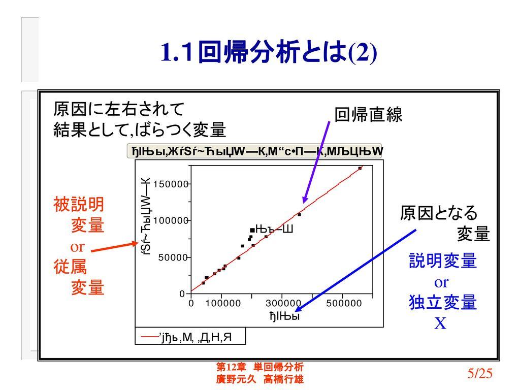 1.1回帰分析とは(2) 原因に左右されて 回帰直線 結果として,ばらつく変量 被説明 変量 原因となる 変量 or 従属 説明変量 or
