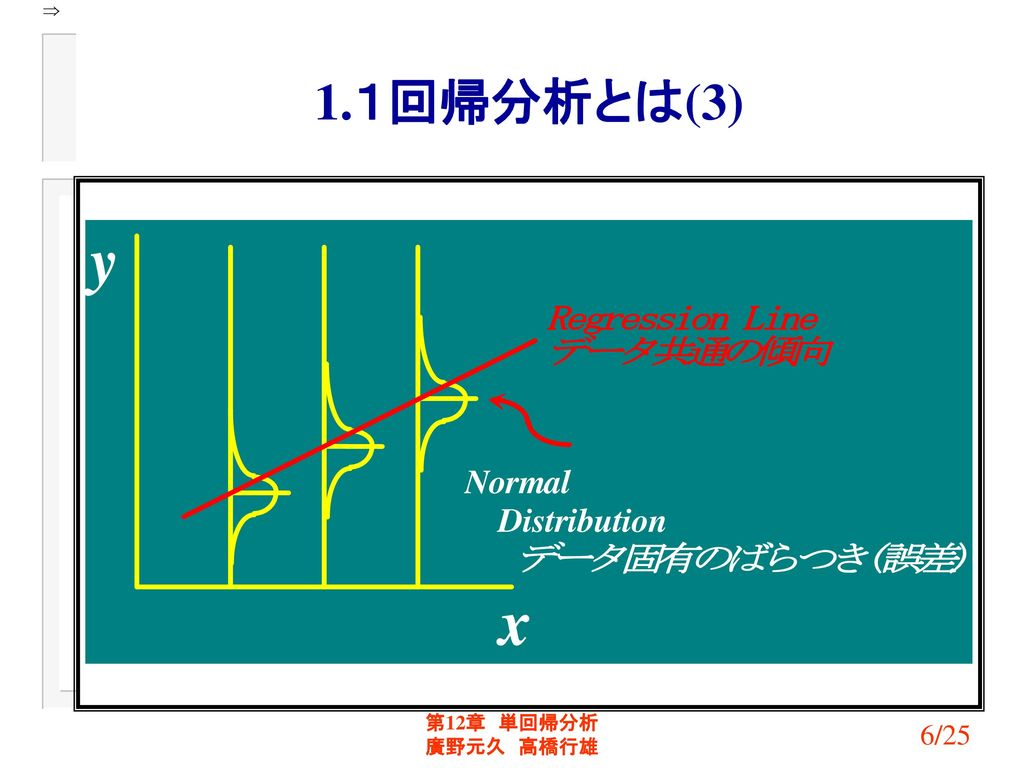 1.1回帰分析とは(3) 第12章 単回帰分析 廣野元久 高橋行雄