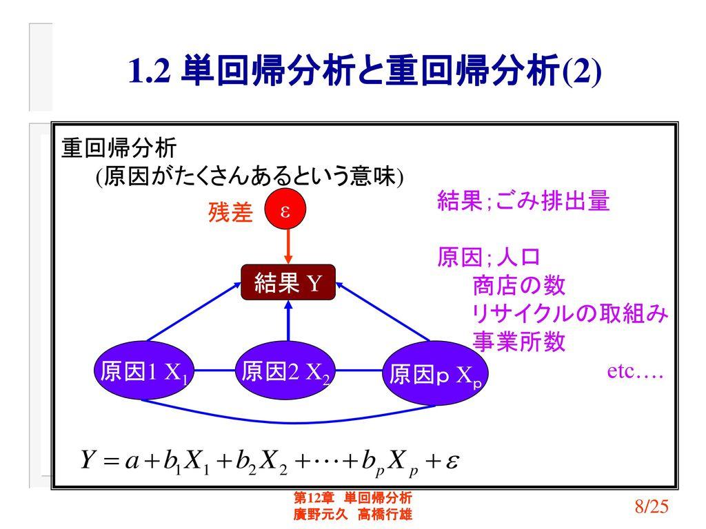 1.2 単回帰分析と重回帰分析(2) 重回帰分析 (原因がたくさんあるという意味) 結果;ごみ排出量 原因;人口 商店の数