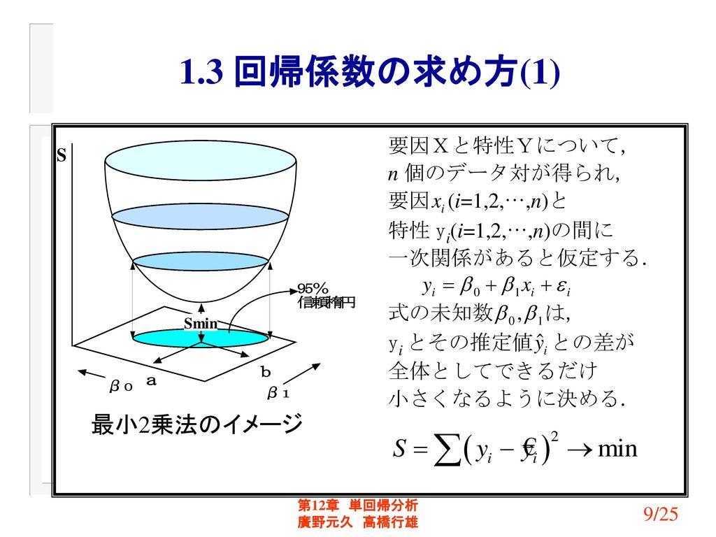 1.3 回帰係数の求め方(1) 最小2乗法のイメージ 第12章 単回帰分析 廣野元久 高橋行雄