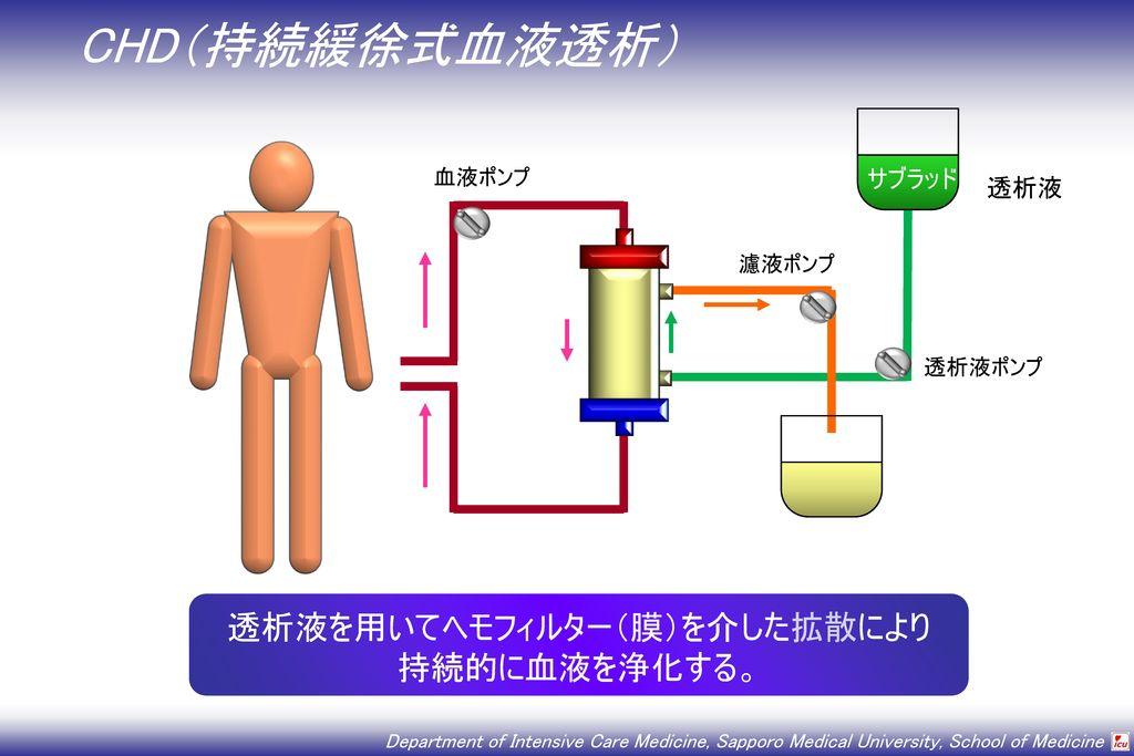 透析液を用いてヘモフィルター(膜)を介した拡散により
