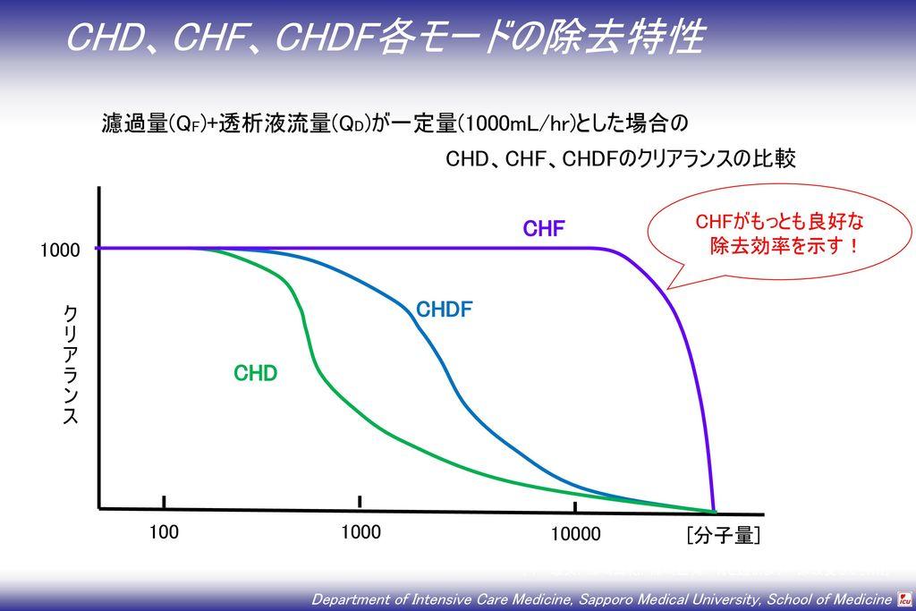 CHD、CHF、CHDF各モードの除去特性