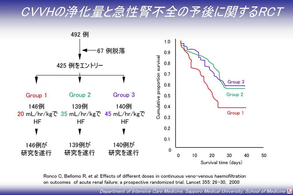 CVVHの浄化量と急性腎不全の予後に関するRCT