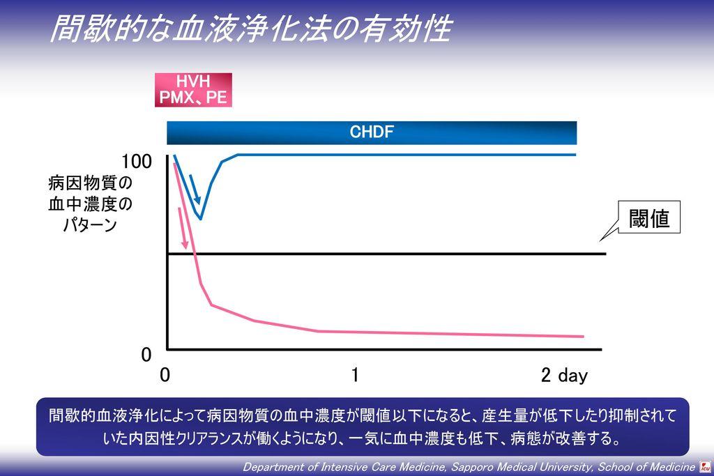 間歇的な血液浄化法の有効性 100 閾値 0 1 2 day HVH PMX、PE CHDF 病因物質の 血中濃度の パターン