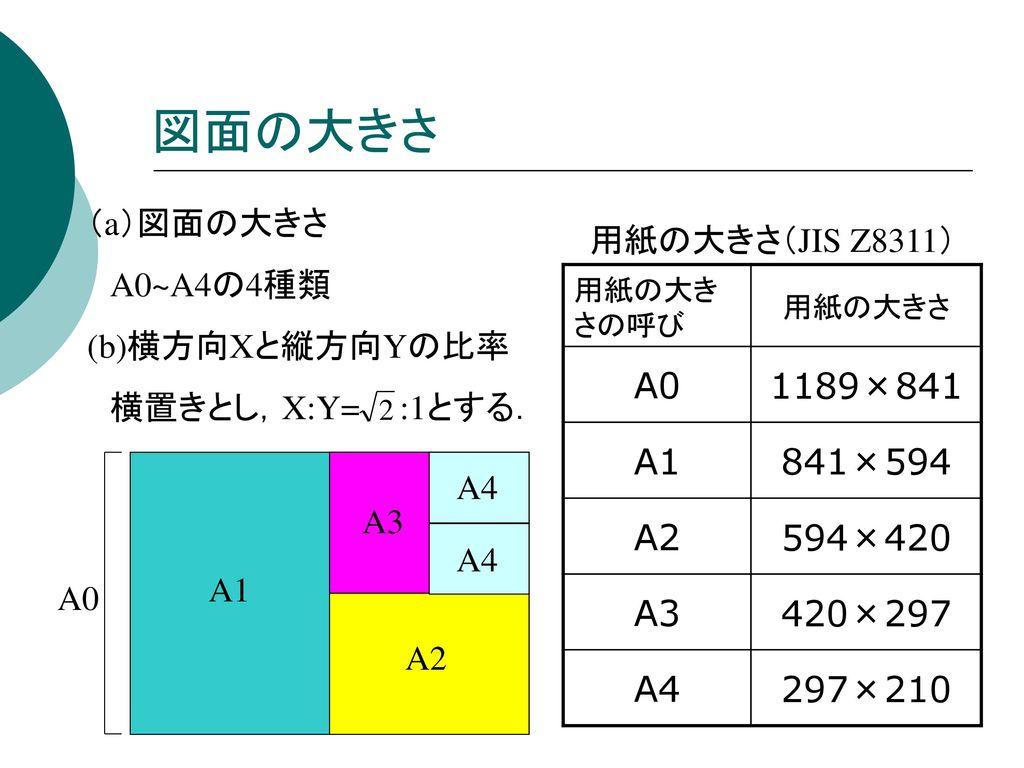 図面の大きさ (a)図面の大きさ. A0~A4の4種類. (b)横方向Xと縦方向Yの比率. 横置きとし,X:Y= :1とする. 用紙の大きさ(JIS Z8311) 用紙の大きさの呼び.