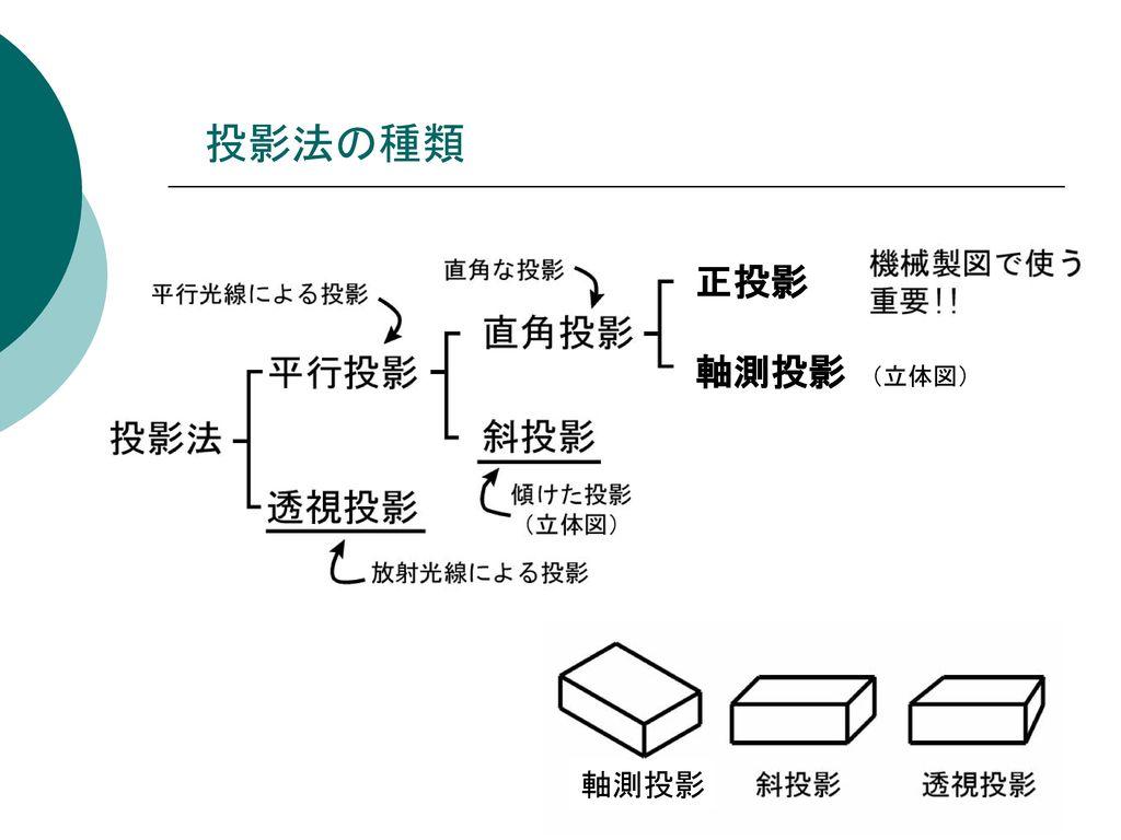 投影法の種類 正投影 軸測投影 (立体図) 軸測投影