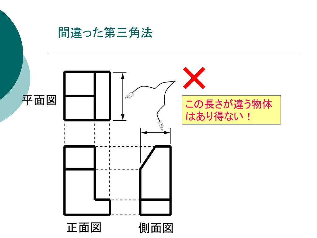 間違った第三角法 この長さが違う物体はあり得ない!