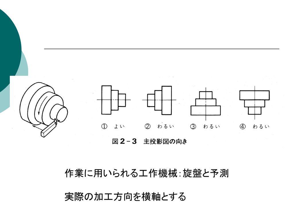作業に用いられる工作機械:旋盤と予測 実際の加工方向を横軸とする