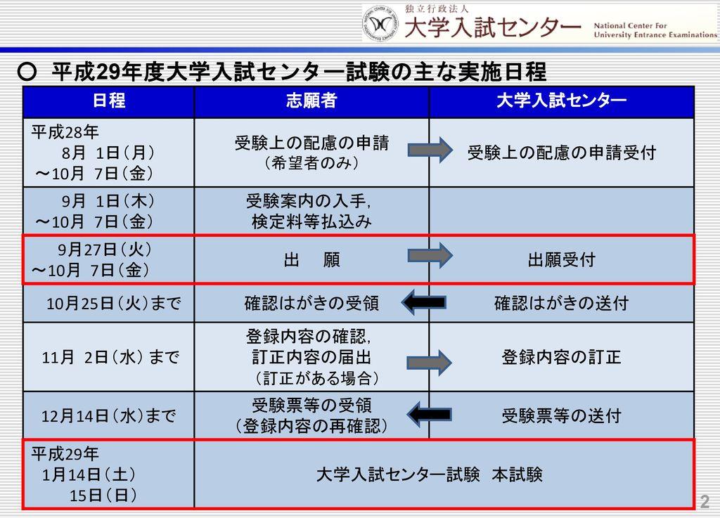 ○ 平成29年度大学入試センター試験の主な実施日程
