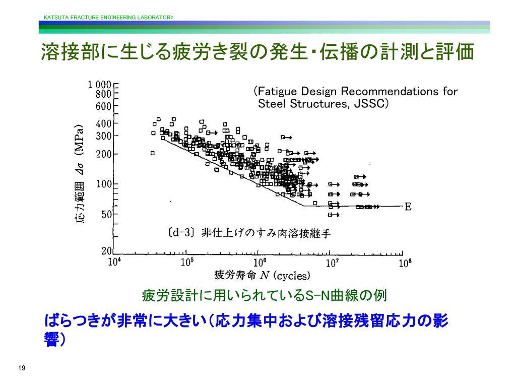 溶接部に生じる疲労き裂の発生・伝播の計測と評価