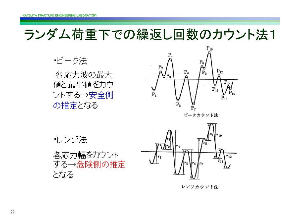 ランダム荷重下での繰返し回数のカウント法1