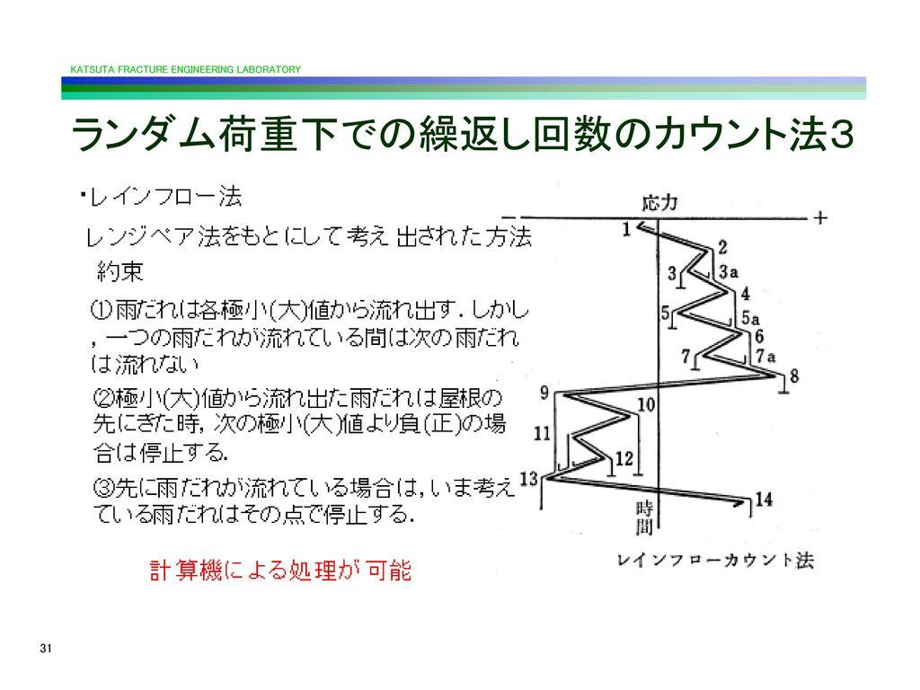 ランダム荷重下での繰返し回数のカウント法3