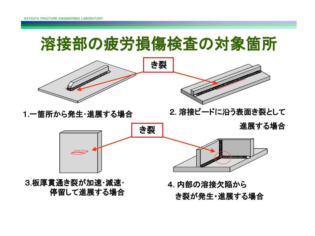 溶接部の疲労損傷検査の対象箇所 き裂 き裂 2. 溶接ビードに沿う表面き裂として 1.一箇所から発生・進展する場合 進展する場合