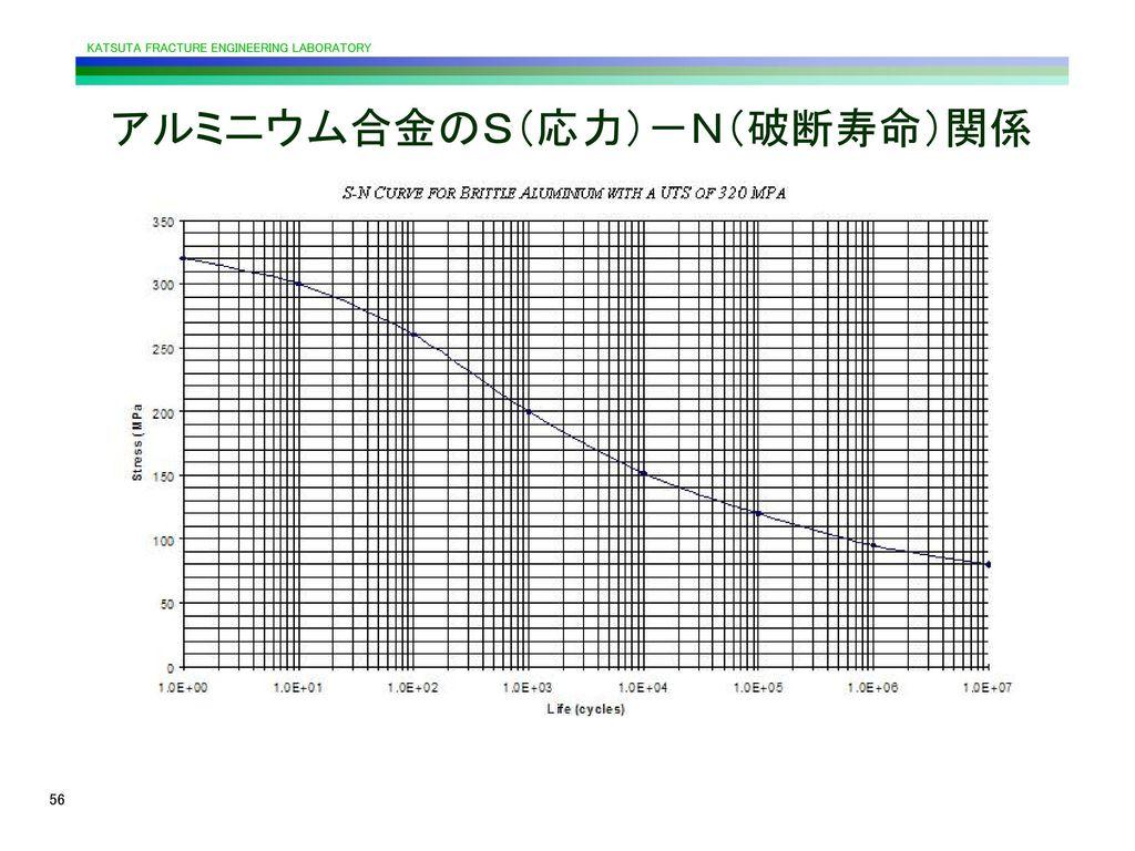 アルミニウム合金のS(応力)-N(破断寿命)関係