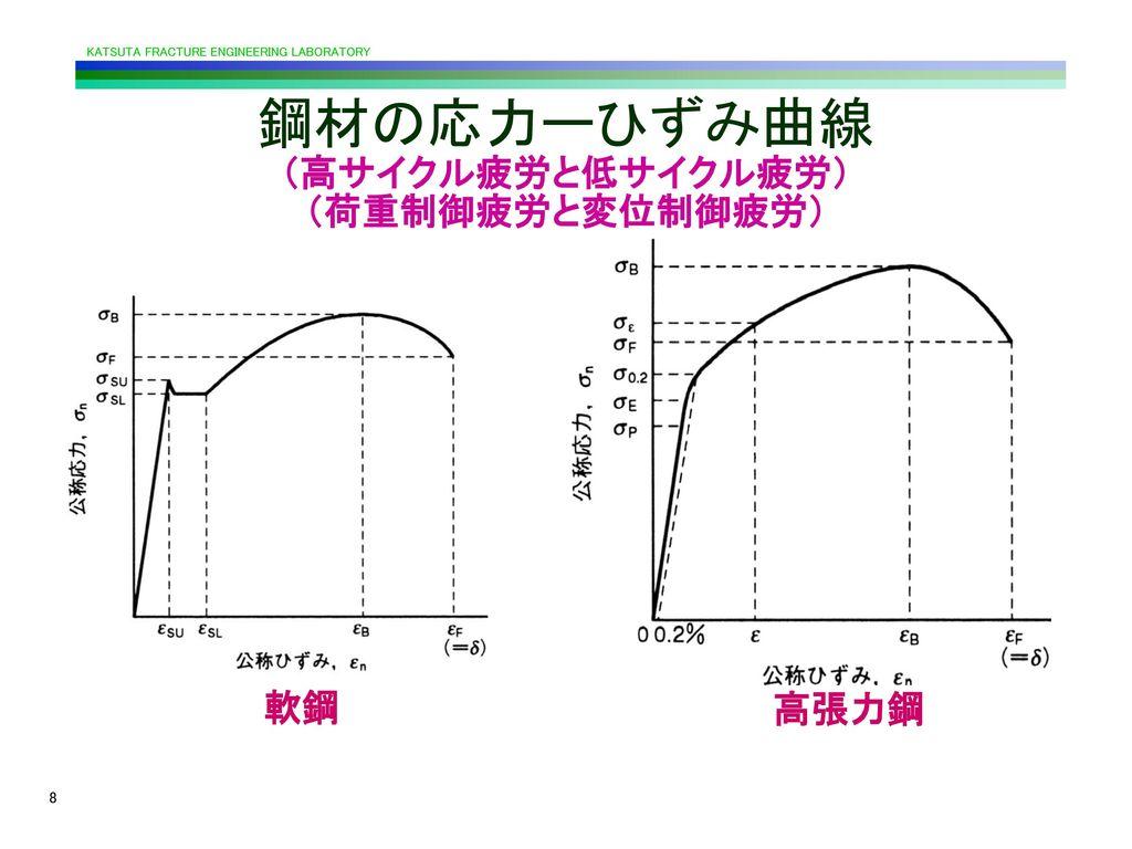 鋼材の応力ーひずみ曲線 (高サイクル疲労と低サイクル疲労) (荷重制御疲労と変位制御疲労)