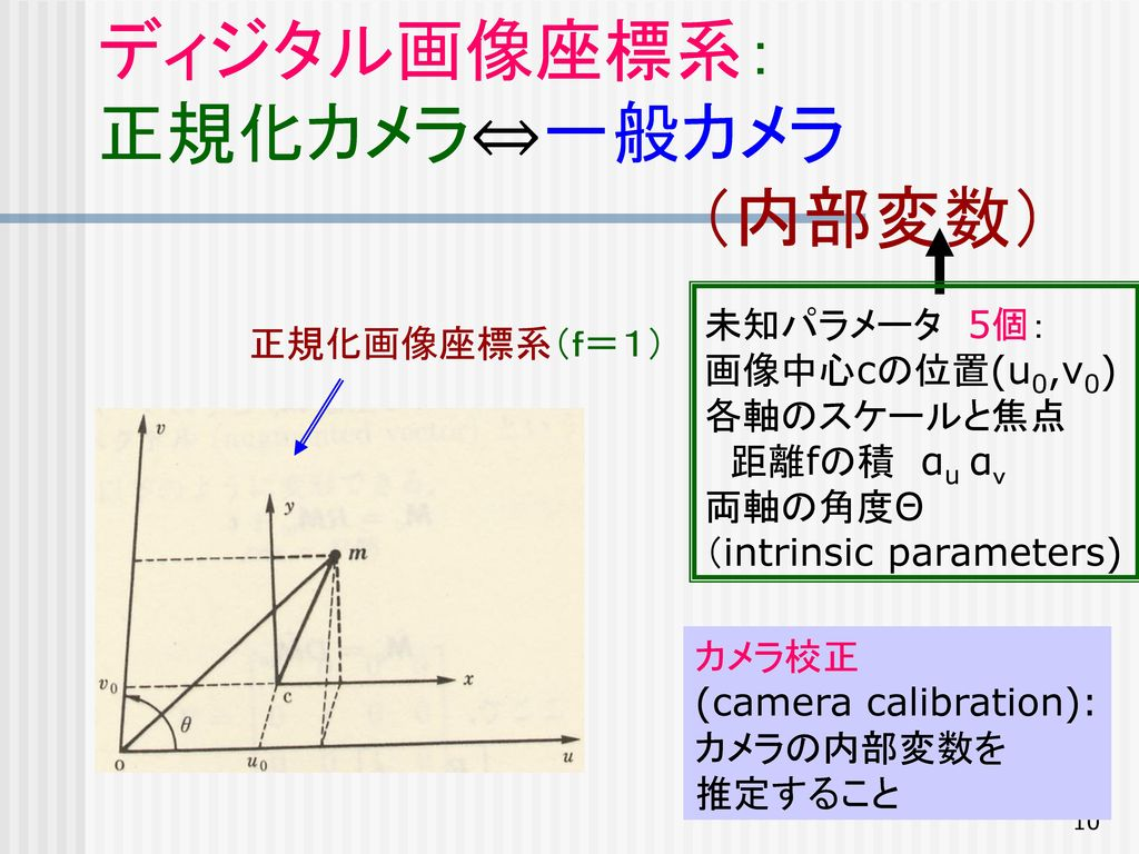 ディジタル画像座標系: 正規化カメラ⇔一般カメラ (内部変数)