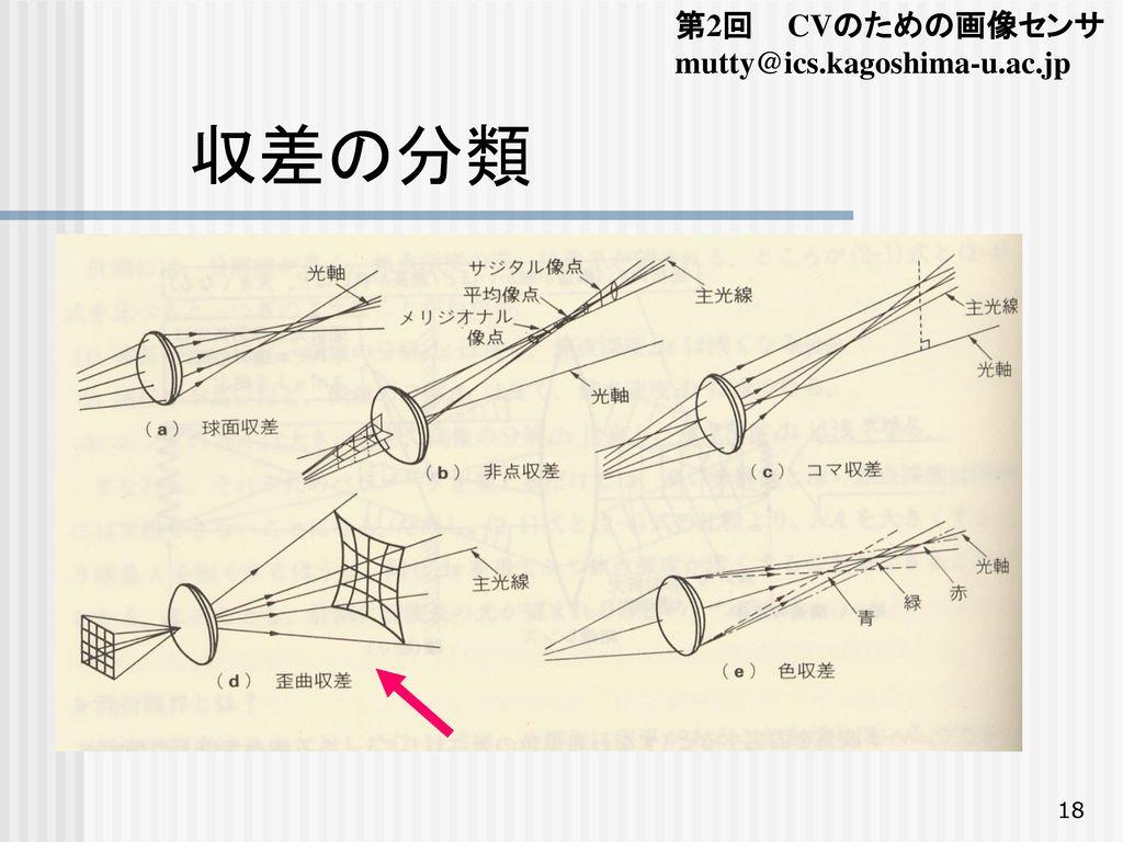 第2回 CVのための画像センサ mutty@ics.kagoshima-u.ac.jp