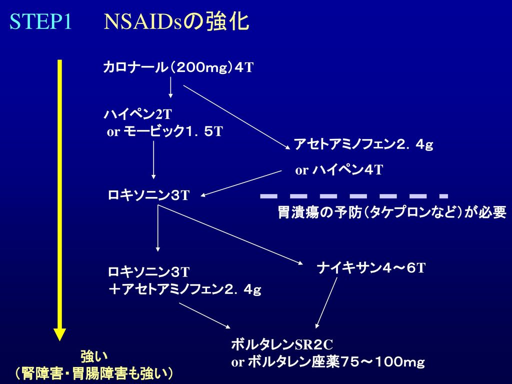 STEP1 NSAIDsの強化 カロナール(200mg)4T ハイペン2T or モービック1.5T アセトアミノフェン2.4g
