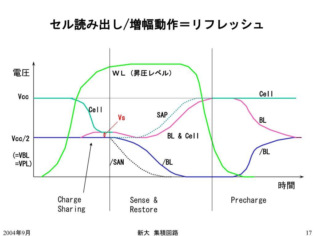 セル読み出し/増幅動作=リフレッシュ 電圧 アドレス切り替え プリチャージ期間が必要 多くのビット線を一度に放電充電 動作が遅くなる 時間