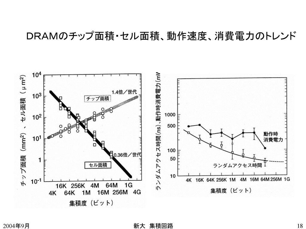 DRAMのチップ面積・セル面積、動作速度、消費電力のトレンド