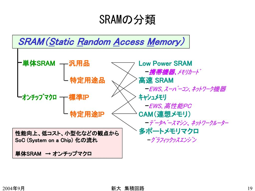 SRAMの分類 SRAM(Static Random Access Memory) 単体SRAM 汎用品 Low Power SRAM