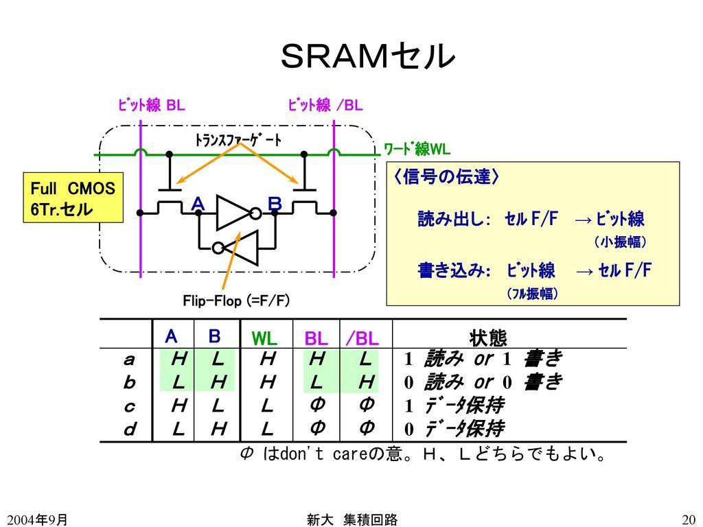 SRAMセル A B a H L H H L 1 読み or 1 書き b L H H L H 0 読み or 0 書き