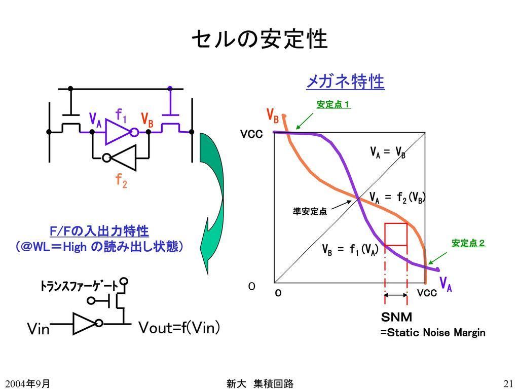 セルの安定性 メガネ特性 Vin Vout=f(Vin) VA VB f1 VA VB f2 安定性とは選択時の安定性のこと