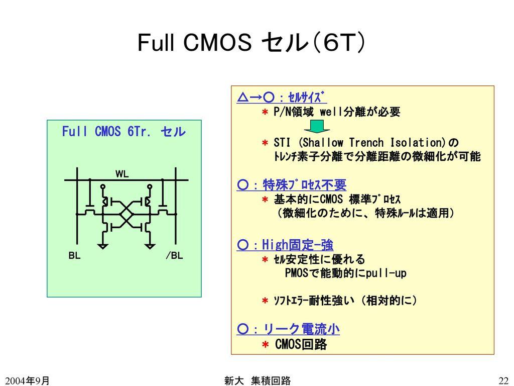 Full CMOS セル(6T) 1世代で約0.4セル面積 チップサイズは約1.6倍 DRAMと同じ傾向 1ビット当たり0.1pA