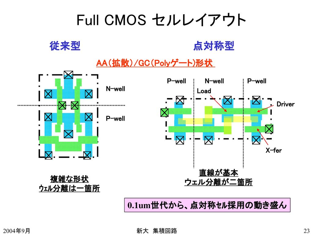 Full CMOS セルレイアウト 従来型 点対称型 AA(拡散)/GC(Polyゲート)形状 0.1um世代から、点対称セル採用の動き盛ん