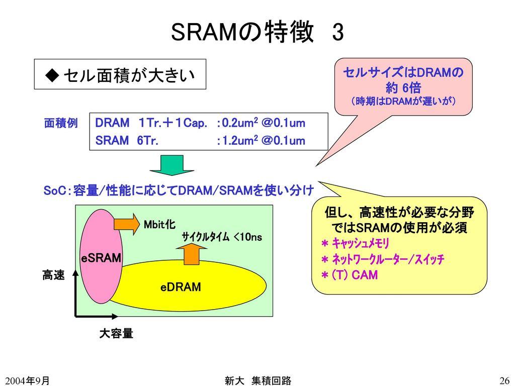 但し、 高速性が必要な分野ではSRAMの使用が必須
