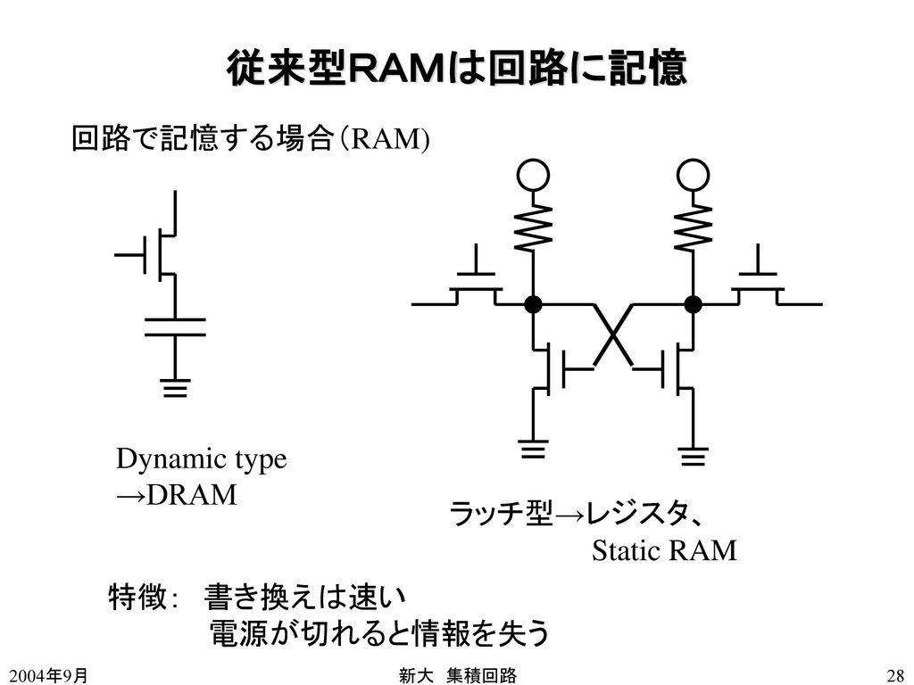 従来型RAMは回路に記憶 回路で記憶する場合(RAM) Dynamic type →DRAM ラッチ型→レジスタ、 Static RAM