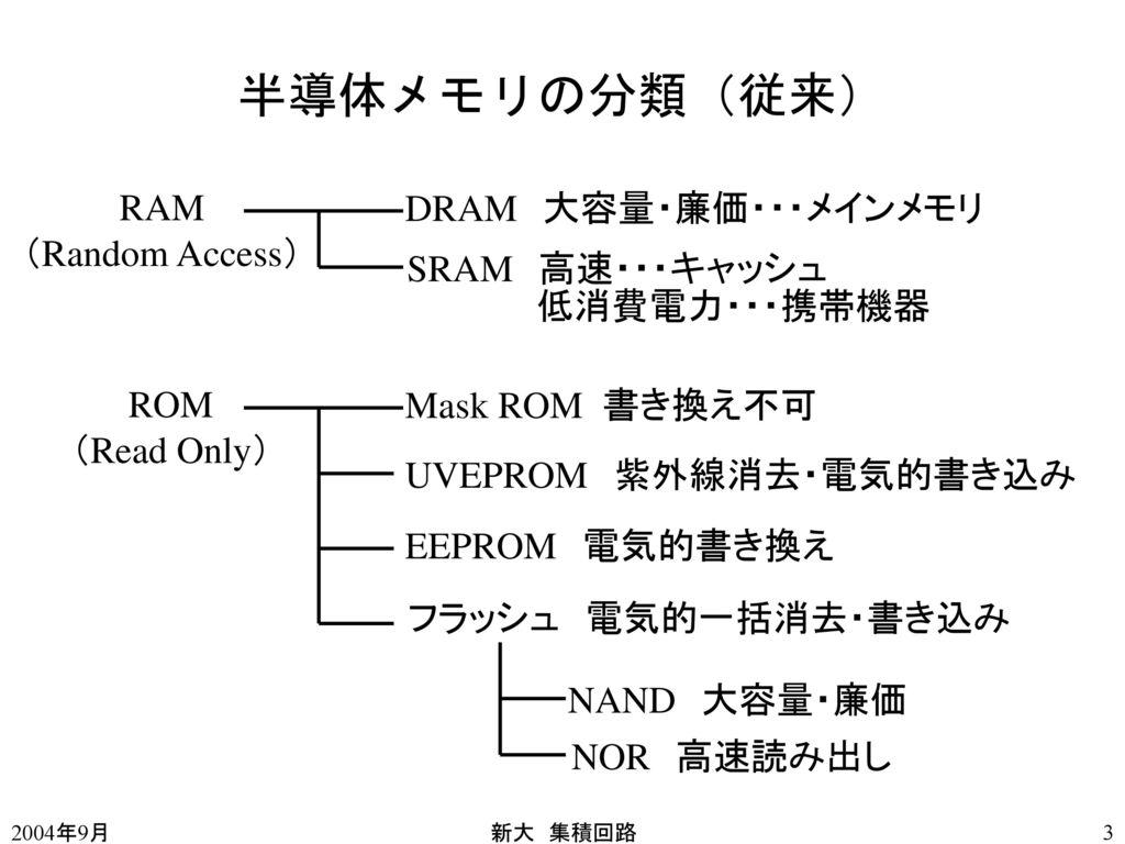 半導体メモリの分類(従来) RAM (Random Access) DRAM 大容量・廉価・・・メインメモリ SRAM 高速・・・キャッシュ