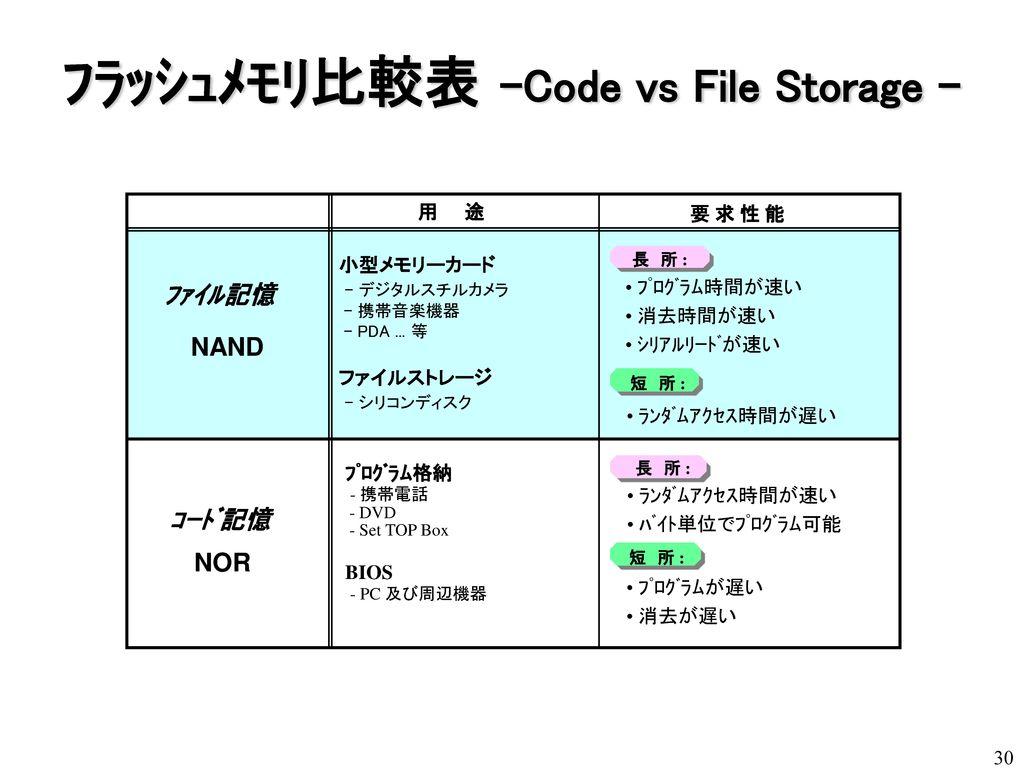 フラッシュメモリ比較表 -Code vs File Storage -