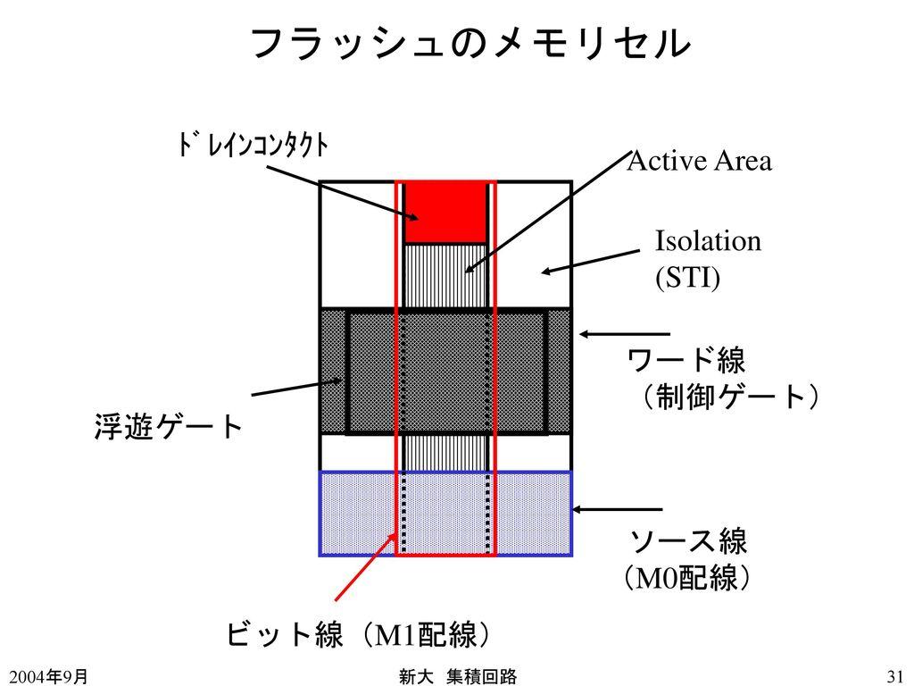 フラッシュのメモリセル ドレインコンタクト Active Area Isolation (STI) ワード線 (制御ゲート) 浮遊ゲート