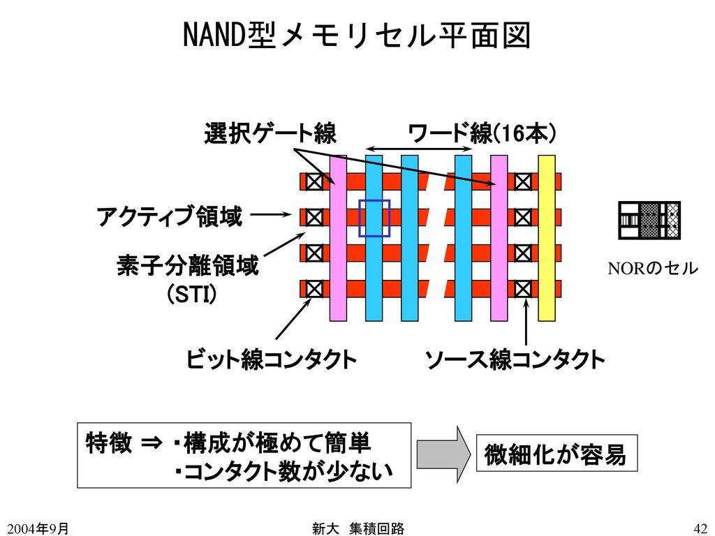 NAND型メモリセル平面図 選択ゲート線 ワード線(16本) アクティブ領域 素子分離領域 (STI) ビット線コンタクト