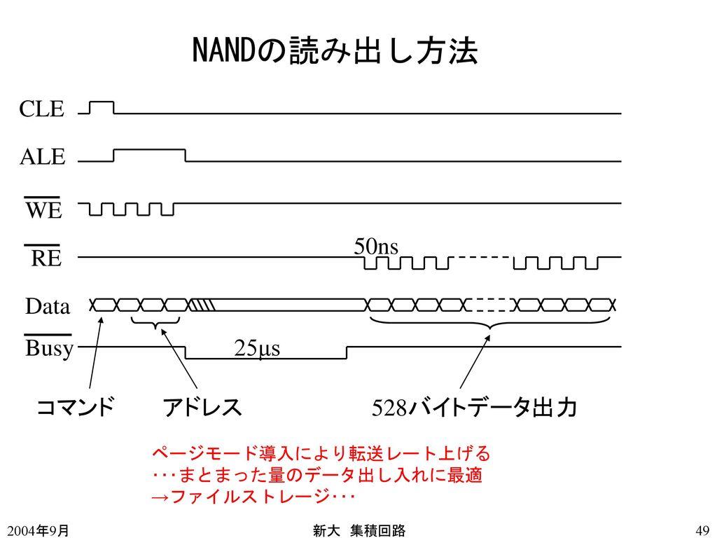 NANDの読み出し方法 CLE ALE WE 50ns RE Data Busy 25μs コマンド アドレス 528バイトデータ出力