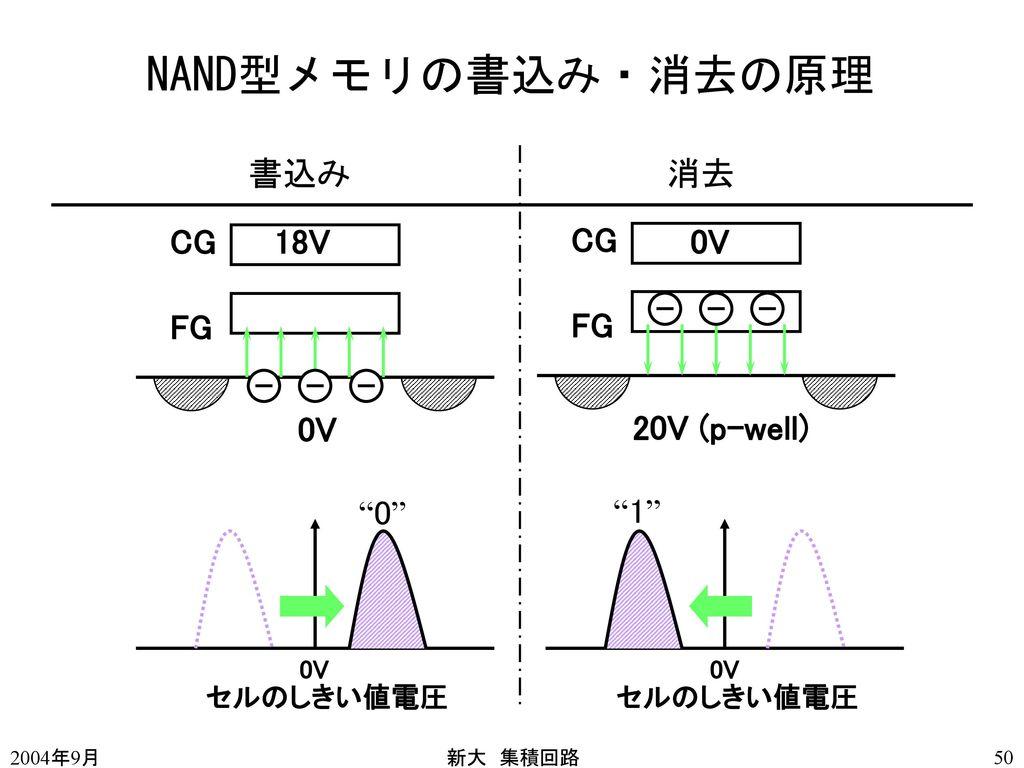 NAND型メモリの書込み・消去の原理 書込み 消去 CG 18V CG 0V FG FG 0V 20V (p-well) 0 1