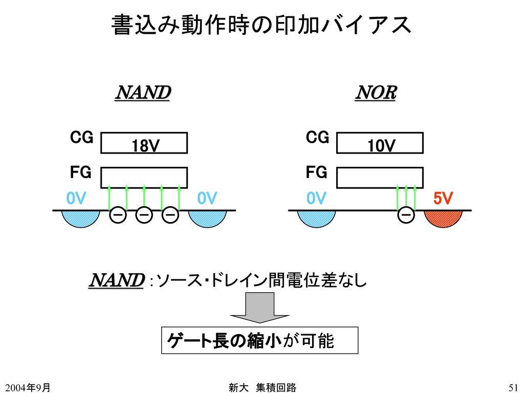 書込み動作時の印加バイアス NAND NOR CG CG 18V 10V FG FG 0V 0V 0V 5V